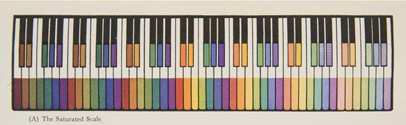 Colour Keyboard